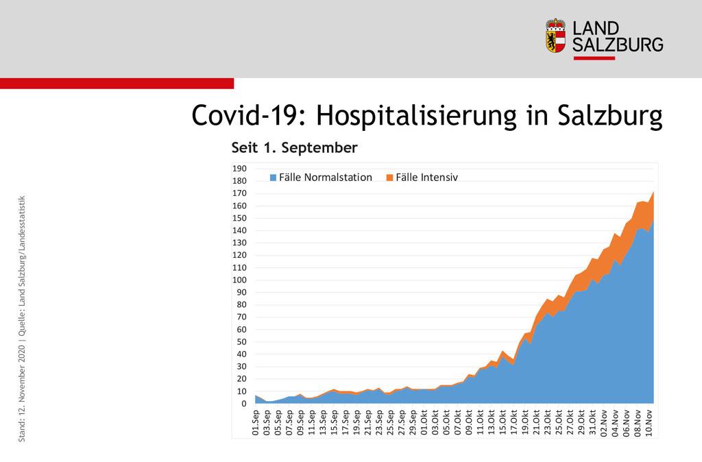 Auch die Entwicklung bei den Covid-19-Patienten, die im Spital versorgt werden müssen, geht steil nach oben.
