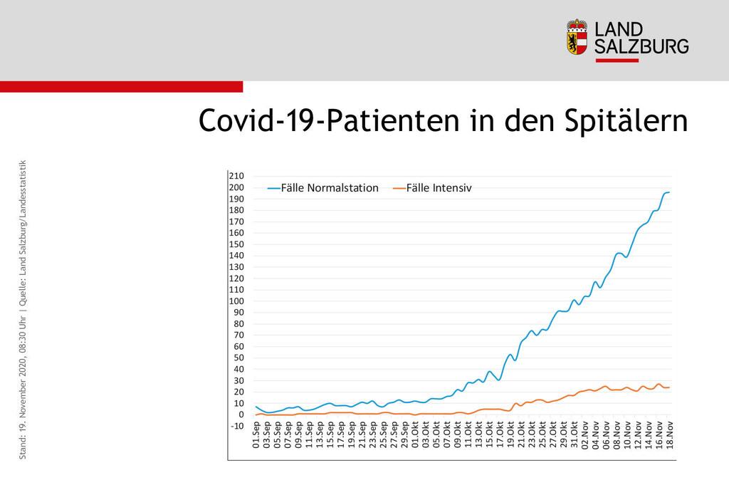220 Covid-19-Patienten befinden sich aktuell im Spital, 24 davon werden auf der Intensivstation versorgt.