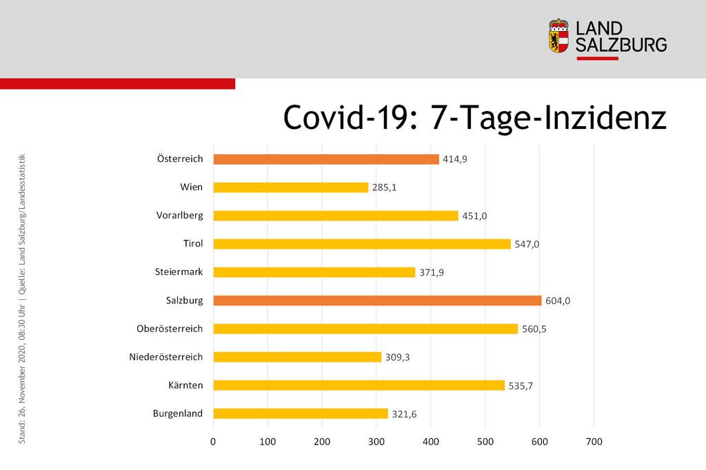 Coronavirus 7-Tage-Inzidenz Oesterreich Stand 26.11.2020