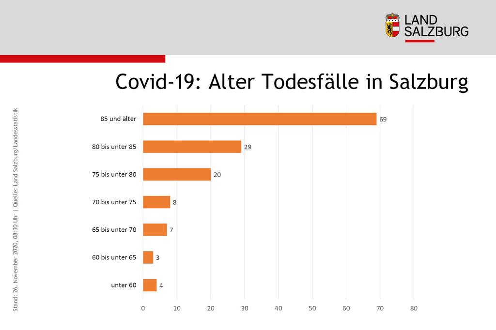Coronavirus Alter Todesfaelle in Salzburg Stand 26.11.2020