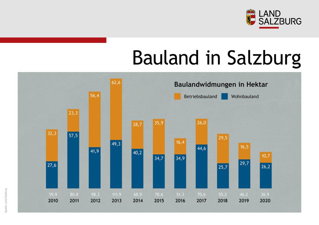 Baulandwidmungen in Salzburg in Hektar
