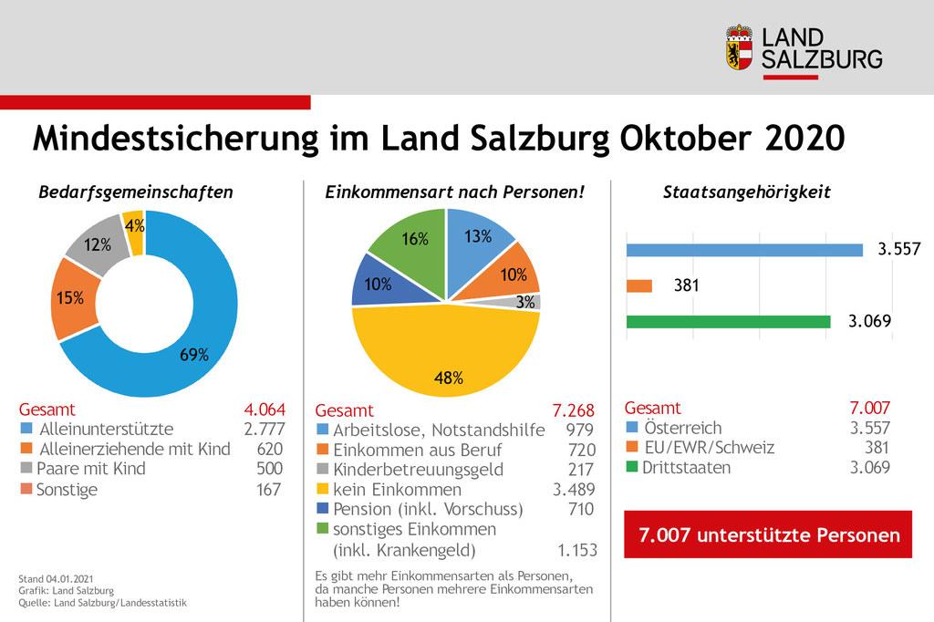 Mindestsicherung im Land Salzburg Stand Oktober2020