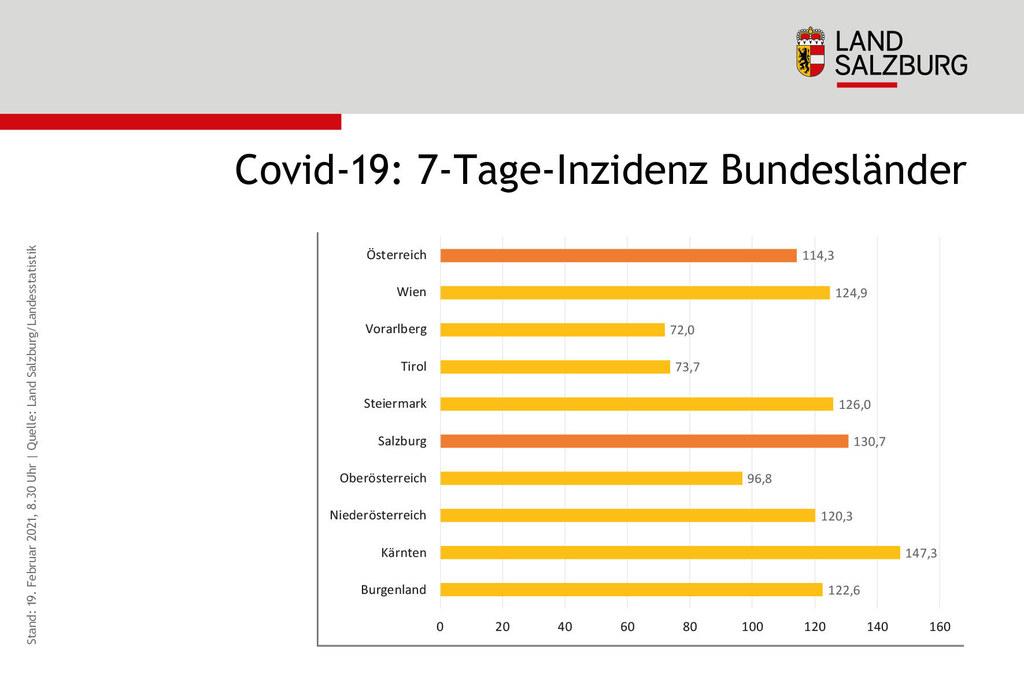 Die österreichischen Bundesländer nähern sich nun bei der 7-Tage-Inzidenz mehr an.