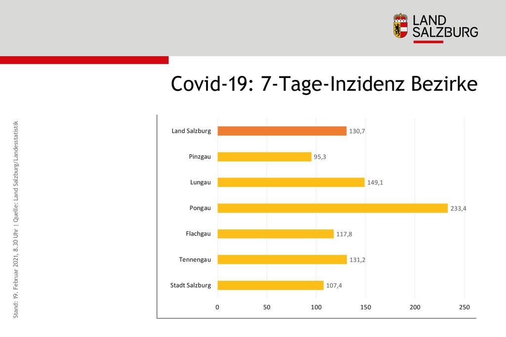 Drei Salzburger Bezirke liegen derzeit über dem Landesschnitt. Der Pongau weist den höchsten Wert auf.