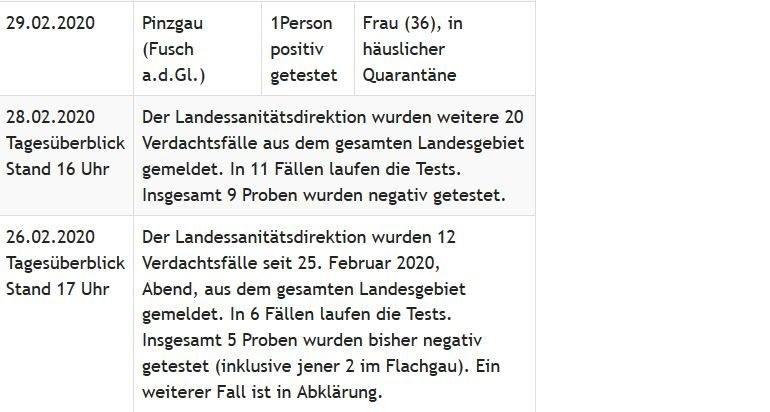 Die ersten Einträge des Tickers unter www.salzburg.gv.at/corona-virus. Insgesamt waren es seitdem mehr als 1.500.