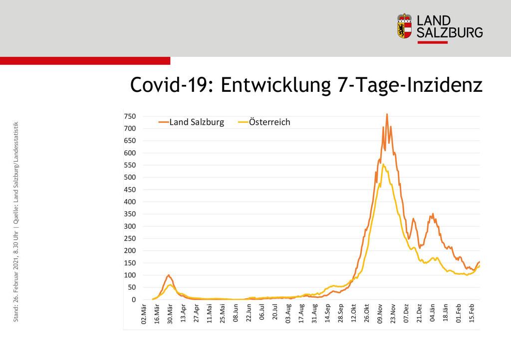 Die Entwicklung der 7-Tage-Inzidenz und der Vergleich zwischen dem Bundesland Salzburg und Österreich.
