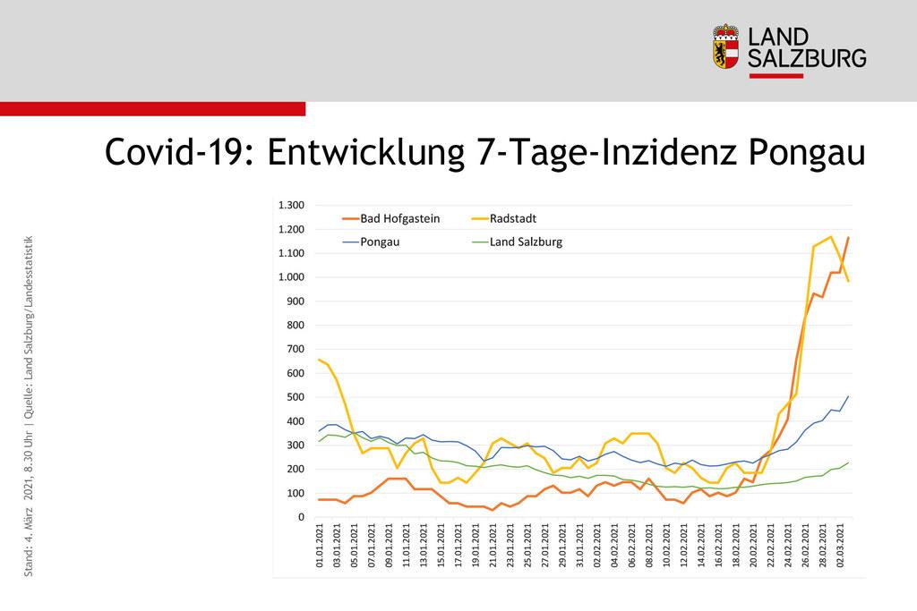 In Bad Hofgastein und Radstadt liegt die aktuelle 7-Tages-Inzidenz um ein Vielfaches über dem Bezirks- und dem Landesdurchschnitt.
