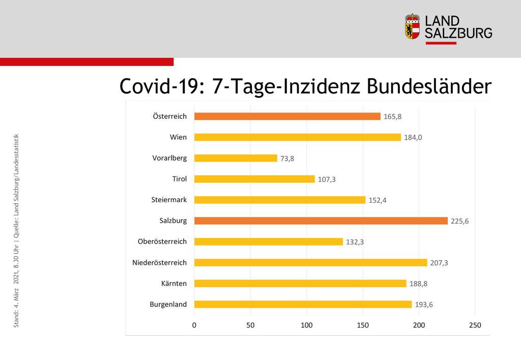 Im Bundesländer-Vergleich hat Salzburg derzeit die höchste 7-Tages-Inzidenz.