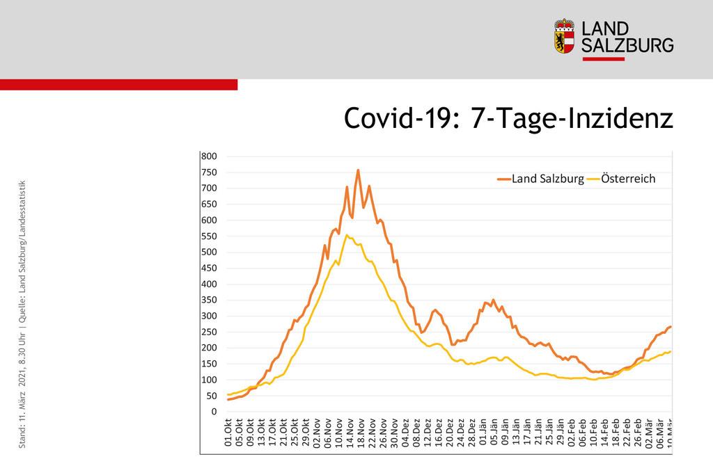 Die 7-Tage-Inzidenz zeigt die Dynamik des Infektionsgeschehens. Die Kurve steigt in Salzburg wieder deutlich an.