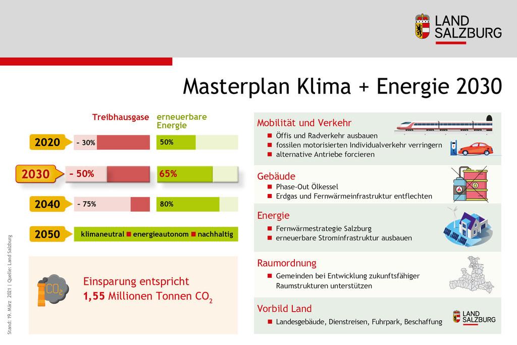 Das Ziel des Landes bis 2030: Treibhausgase um die Hälfte reduzieren, 65 Prozent der Energie aus erneuerbaren Quellen.