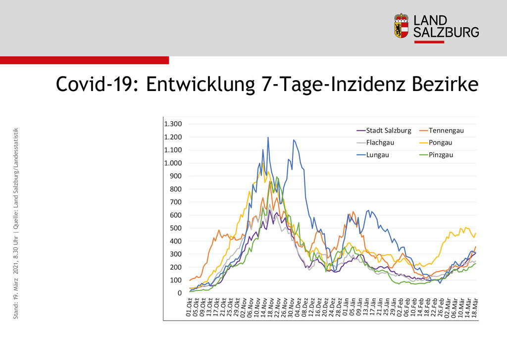 Der Pongau ist mit einer 7-Tages-Inzidenz von über 460 nach wie vor der am stärksten betroffene Bezirk in Salzburg.