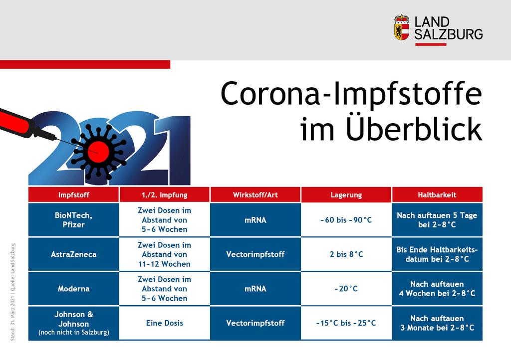 Corona-Impfstoffe im Ueberblick Stand 31.3.2021