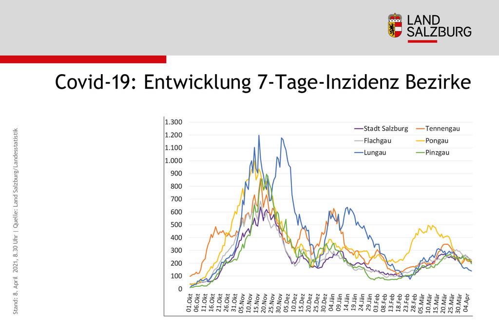 Coronavirus Entwicklung Sieben-Tages-Inzidenz Bezirke Salzburg Stand 8.4.2021