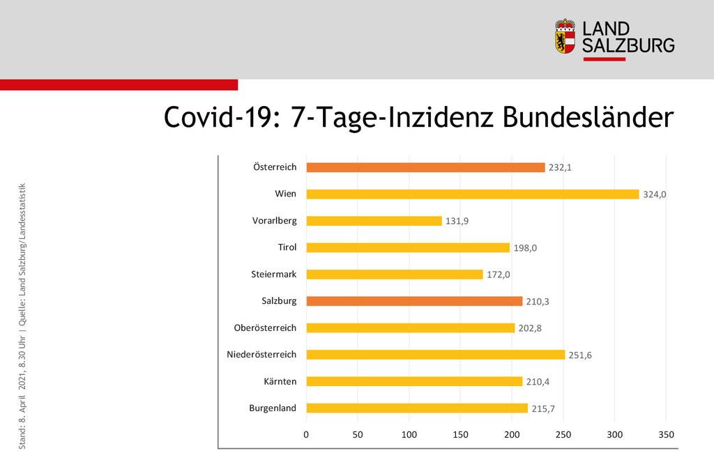 Coronavirus Sieben-Tages-Inzidenz Bundeslaender Stand 8.4.2021