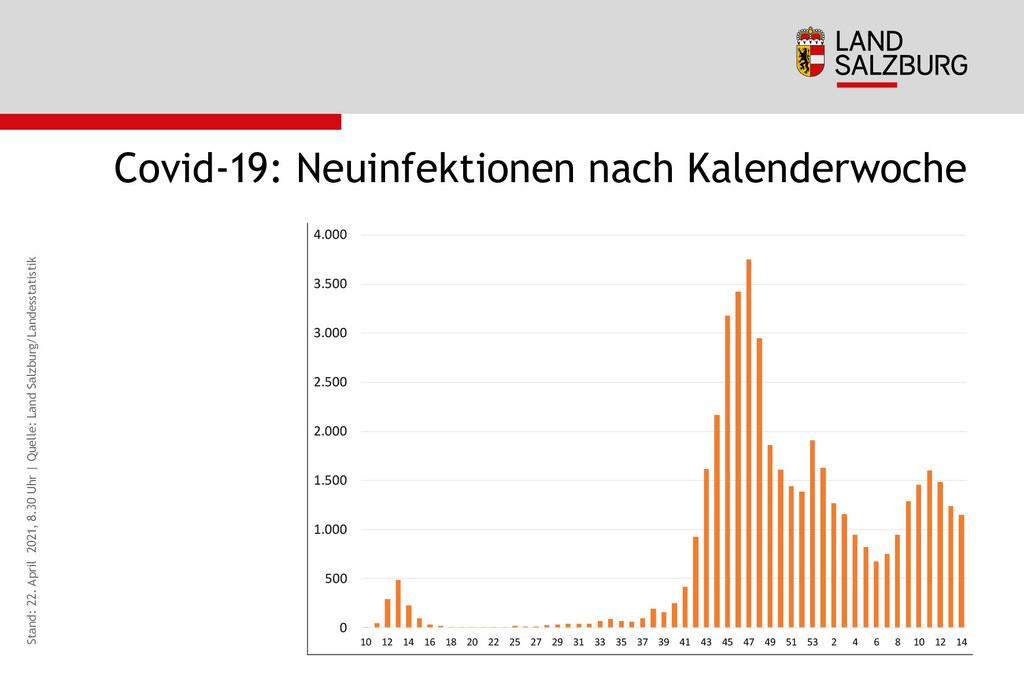 Die Neuinfektionen nach Kalenderwoche zeigen noch einmal die Wellenbewegung des Infektionsgeschehens.