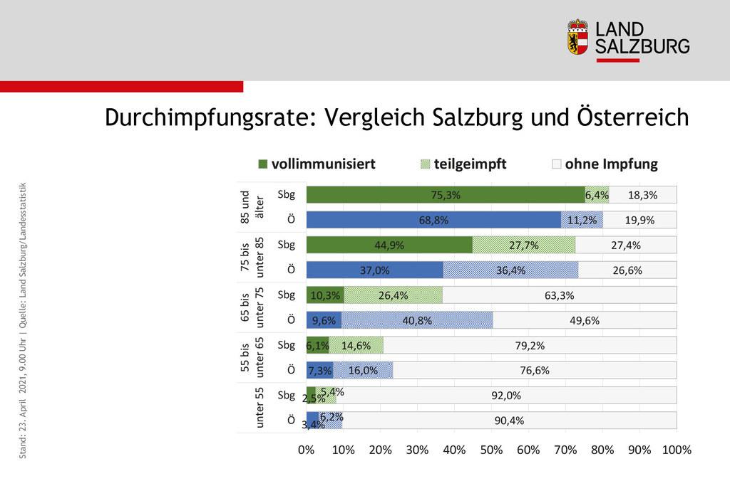 Das Land Salzburg liegt vor allem bei der Vollimmunisierung der älteren Bevölkerungsgruppen über dem österreichweiten Schnitt.