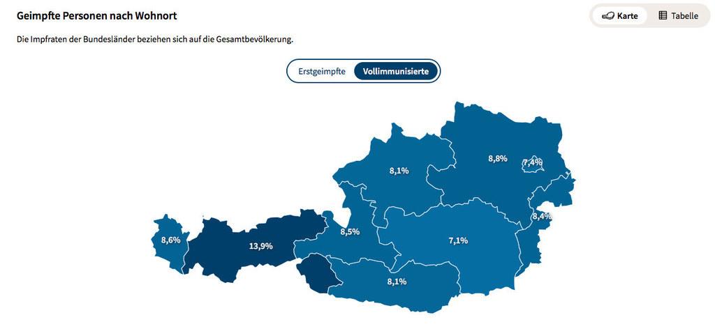 Die Grafik des Gesundheitsministeriums (Stand 23.4.2021) zeigt, dass Salzburg bei der Vollimmunisierung gleichauf mit den anderen Bundesländern ist. Tirol sticht durch die Sonderimpfung ein wenig hervor.