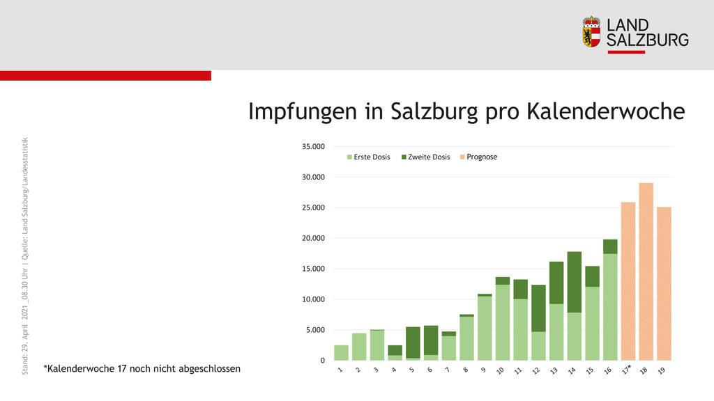 Coronavirus Impfung in Salzburg pro Kalenderwoche Stand 29.4.2021