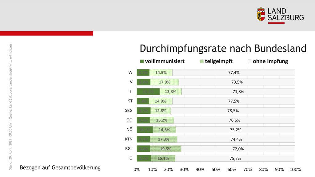 Coronavirus Durchimpfungsrate nach Bundesland Stand 29.4.2021