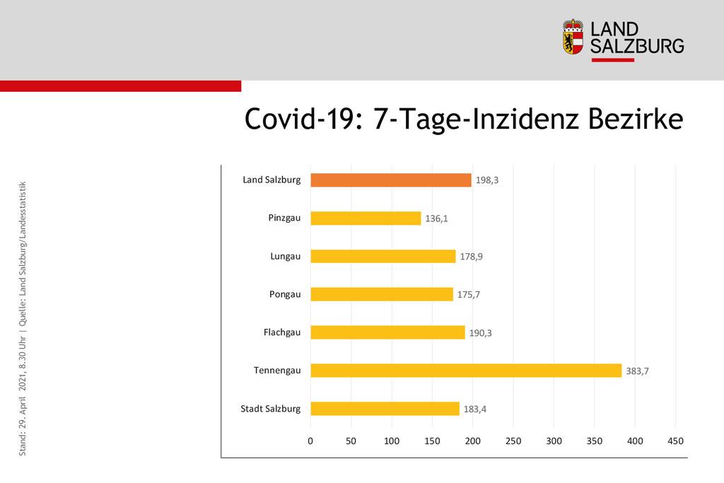 Der Tennengau weist mit 384 die höchste 7-Tage-Inzidenz im Bezirksvergleich auf.