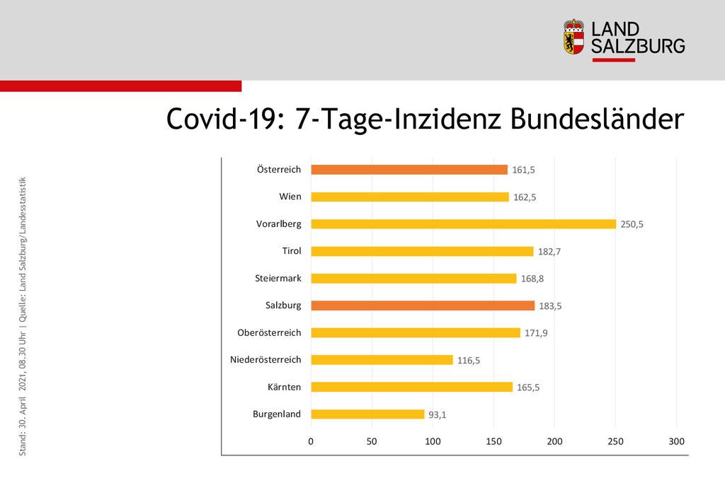 Coronavirus Sieben-Tages-Inzidenz Vergleich Bundeslaender Stand 30.4.2021