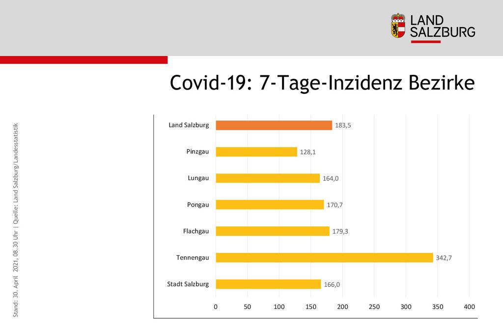 Coronavirus Sieben-Tages-Inzidenz Vergleich Bezirke Stand 30.4.2021