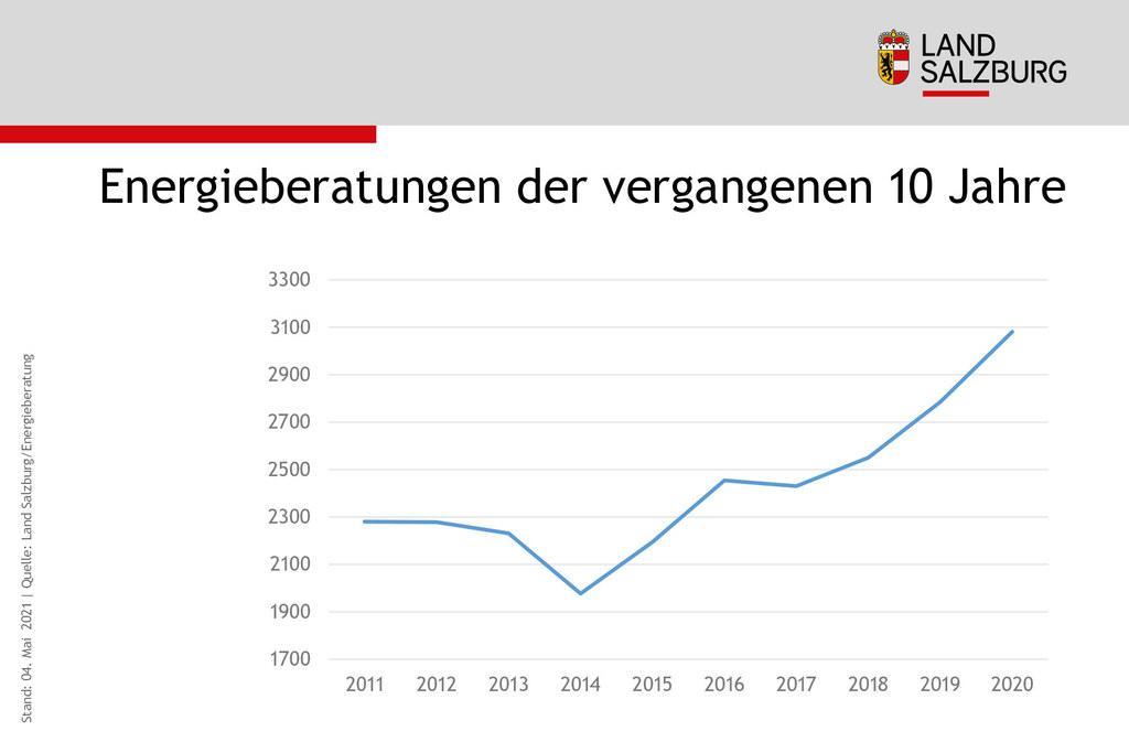 Anzahl Energieberatungen der vergangenen 10 Jahre in Salzburg Stand 4.5.2021