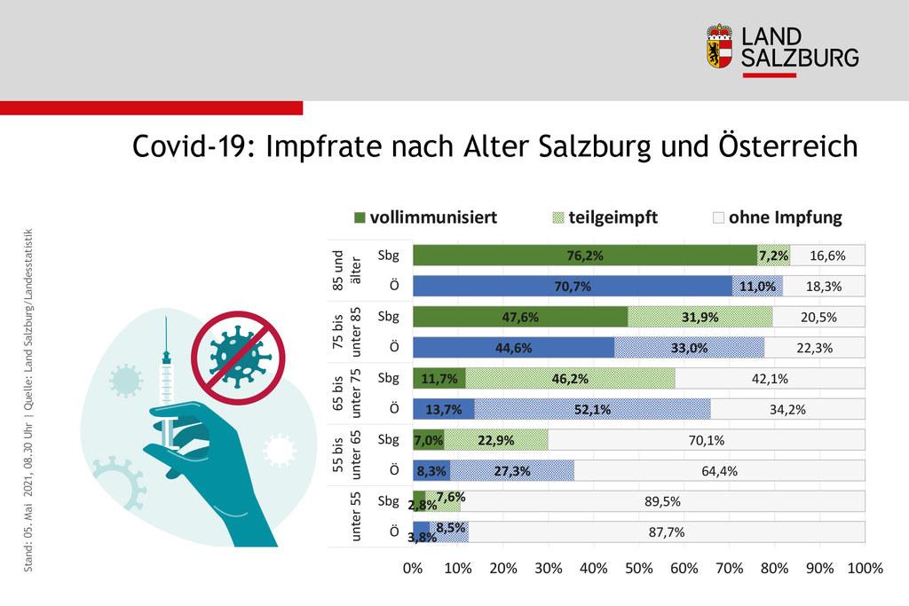 Mehr als 83 Prozent der über 85-Jährigen in Salzburg haben zumindest eine Impfdosis erhalten. Bei den 75 bis 85-Jährigen liegt die Quote bei knapp 79 Prozent.