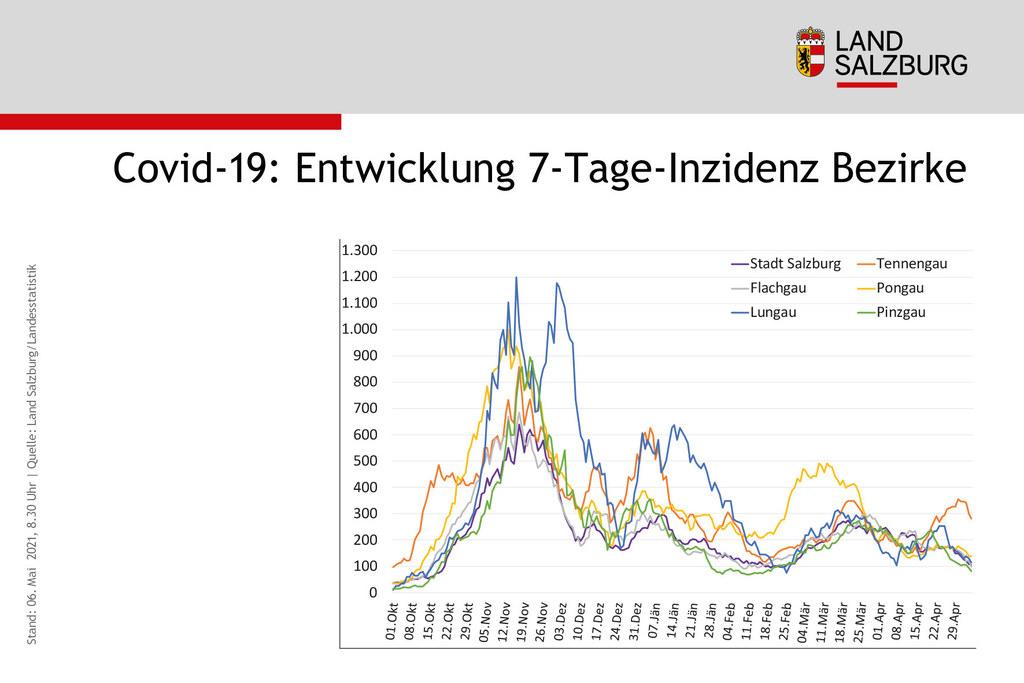Die Entwicklung der Sieben-Tages-Inzidenz in den Bezirken: Sie ist in allen Regionen rückläufig, allerdings im Tennengau noch auf hohem Niveau.