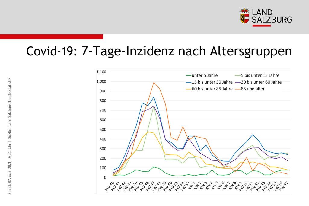 Coronavirus Entwicklung Sieben-Tages-Inzidenz und Neuinfektionen nach Alter Land Salzburg Stand 7.5.2021