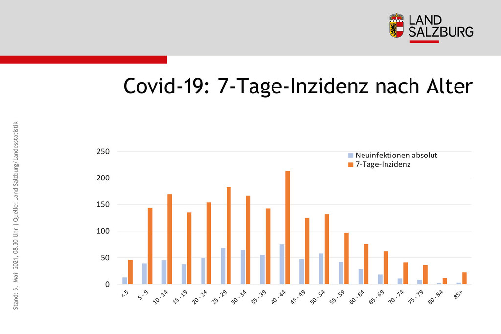 Coronavirus Sieben-Tages-Inzidenz und Neuinfektionen nach Alter Land Salzburg Stand 7.5.2021