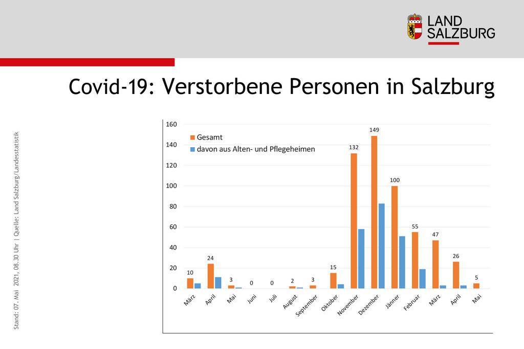Coronavirus Entwicklung Verstorbene im Land Salzburg Stand 7.5.2021