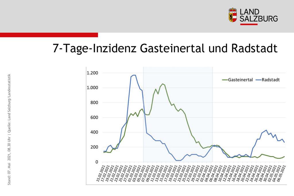 Coronavirus Entwicklung Sieben-Tages-Inzidenz Gasteinertal und Radstadt Stand 7.5.2021