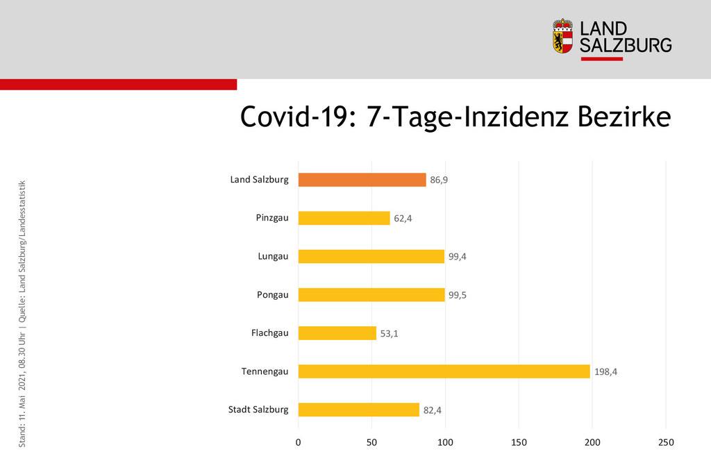Die 7-Tage-Inzidenz in Salzburg sinkt seit 11 Tagen konstant, heute liegt sie mit 87 auf dem selben niedrigen Niveau wie Anfang Oktober 2020. Mit Ausnahme des Tennengaus liegen zudem alle Bezirkswerte unter 100.