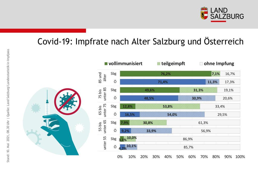 Besonders bei den älteren Personengruppen, die besonders gefährdet sind schwer an Corona zu erkranken, liegt Salzburg über dem österreichweiten Impfschnitt.