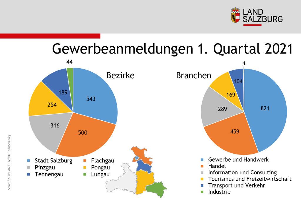Zahl der Gewerbeanmeldungen 1. Quartal 2021 in Salzburg