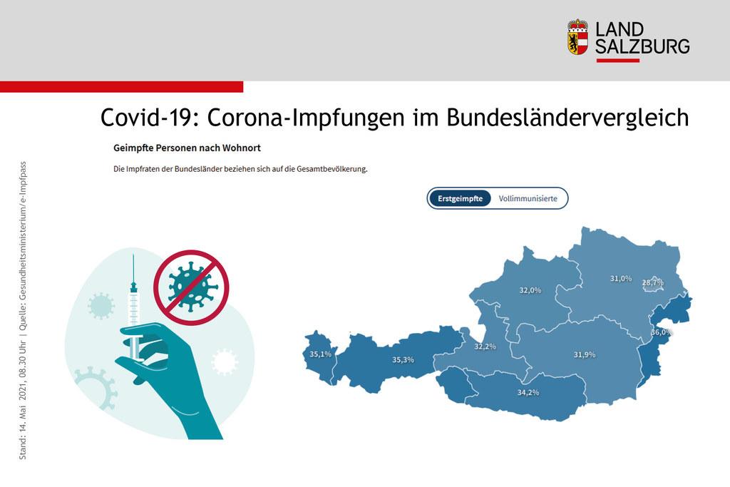 Ein Drittel der Gesamtbevölkerung im Bundesland ist bald erstgeimpft. Für nächste Woche wird mit 30.700 Impfdosen gerechnet.