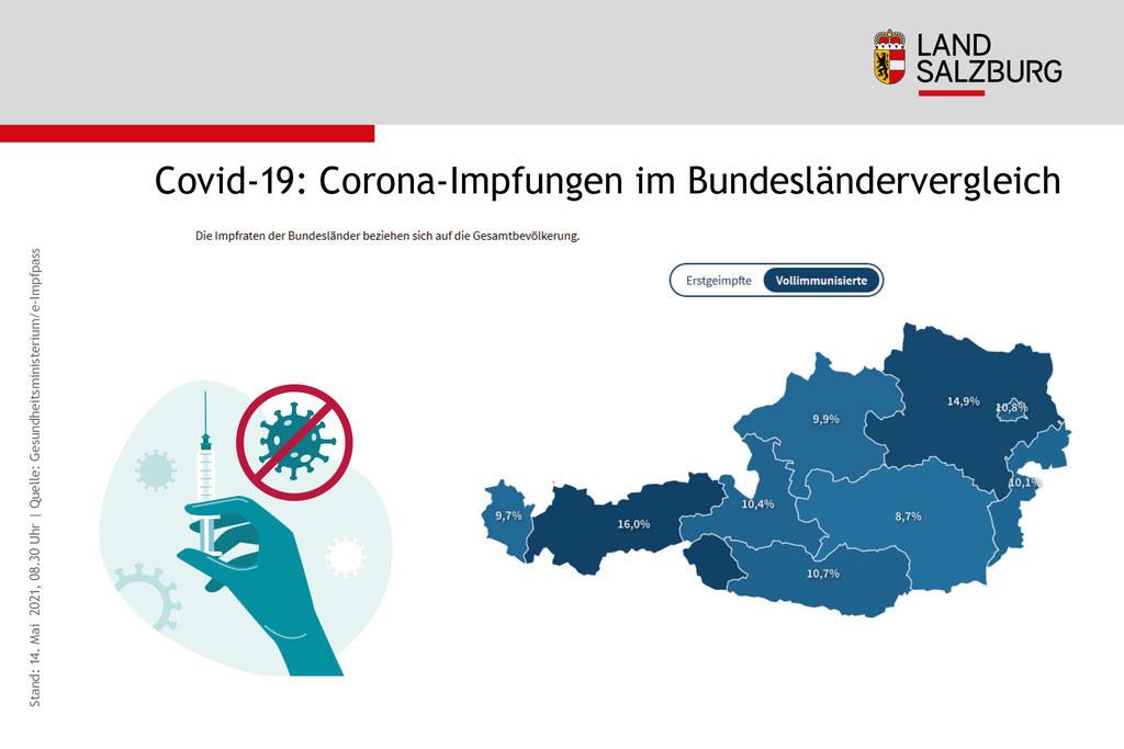 Salzburg liegt bei der Vollimmunisierung im sehr guten Mittelfeld. 10,4 Prozent der Gesamtbevölkerung haben bereits einen vollen Schutz gegen das Corona-Virus.