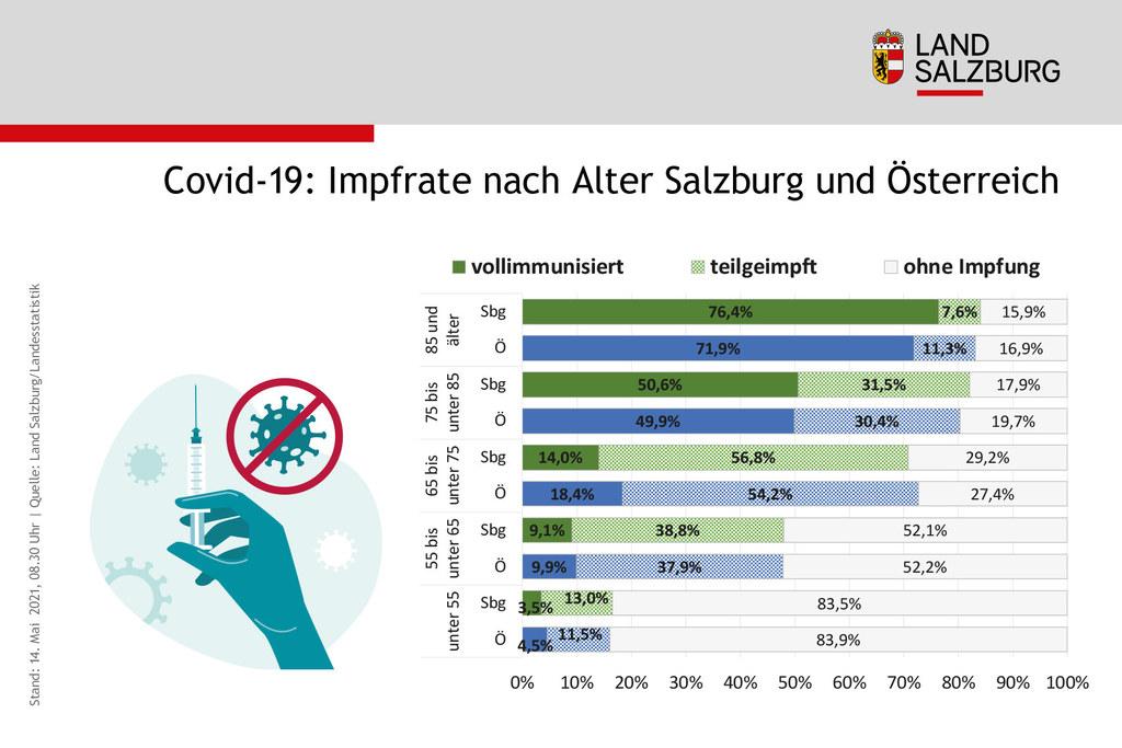 Bei der Vollimmunisierung der älteren Personengruppen, die besonders gefährdet ist schwer an Corona zu erkranken, liegt Salzburg weiterhin über dem österreichweiten Schnitt.
