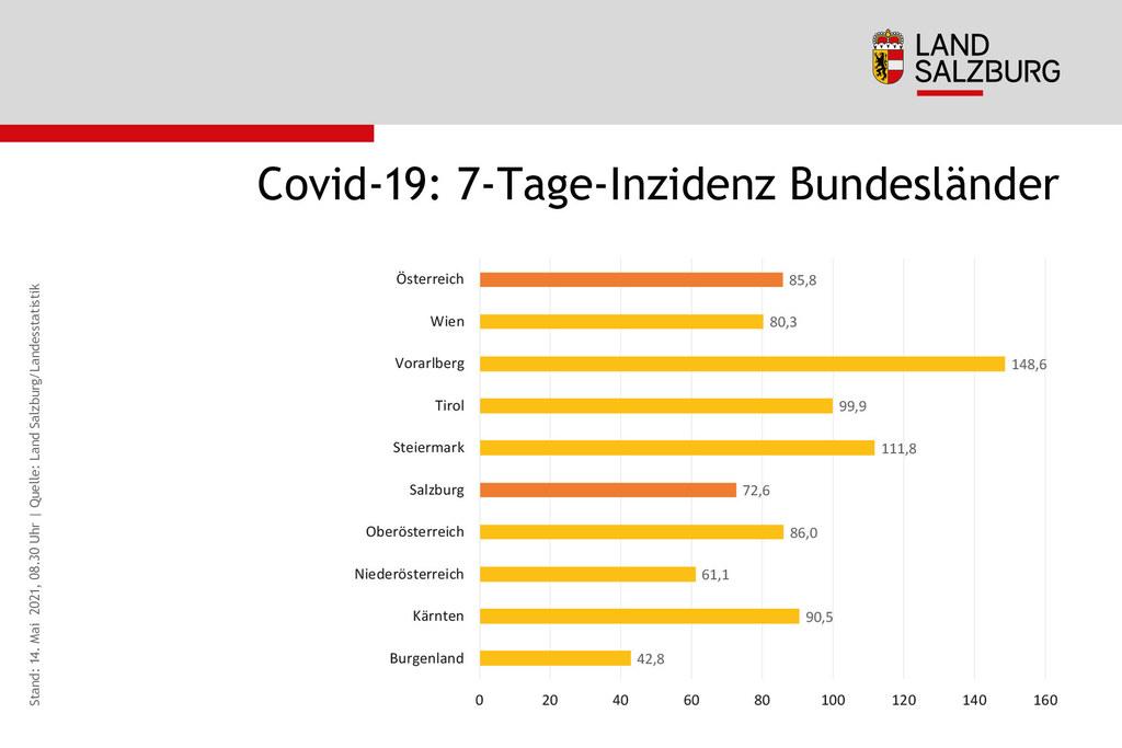 Die positive Entwicklung bei den Covid-19-Neuinfektionen geht in Salzburg weiter. Die 7-Tage-Inzidenz ist nur im Burgenland und in Niederösterreich niedriger als in Salzburg.