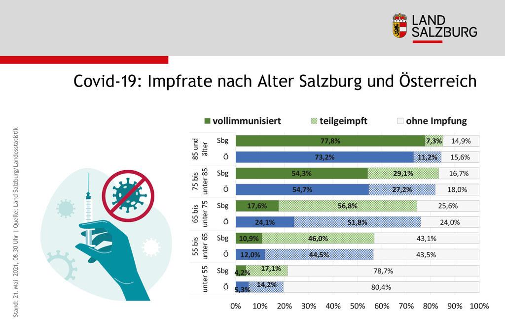Im Vergleich mit dem österreichweiten Schnitt liegt Salzburg gleichauf oder ist sogar um eine Spur weiter vorne. Alle Vorgemerkten über 65 Jahre hatten oder haben einen Termin.