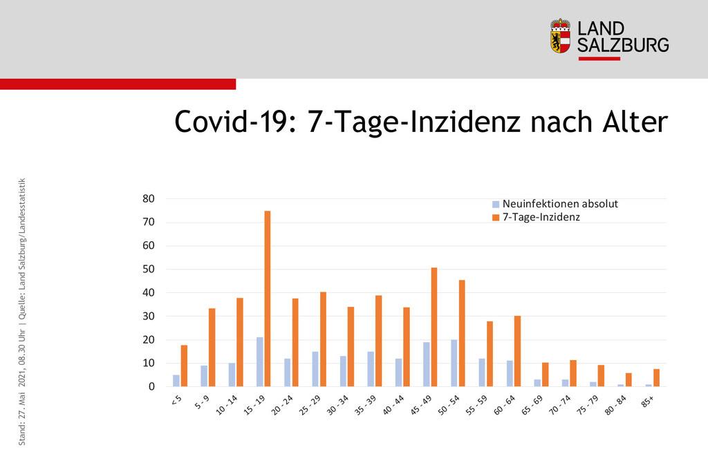 Die Sommerimpfaktion wird sich auf die Salzburgerinnen und Salzburger zwischen zwölf und 20 Jahre konzentrieren. In dieser Altersgruppe findet man derzeit auch die höchste 7-Tage-Inzidenz.