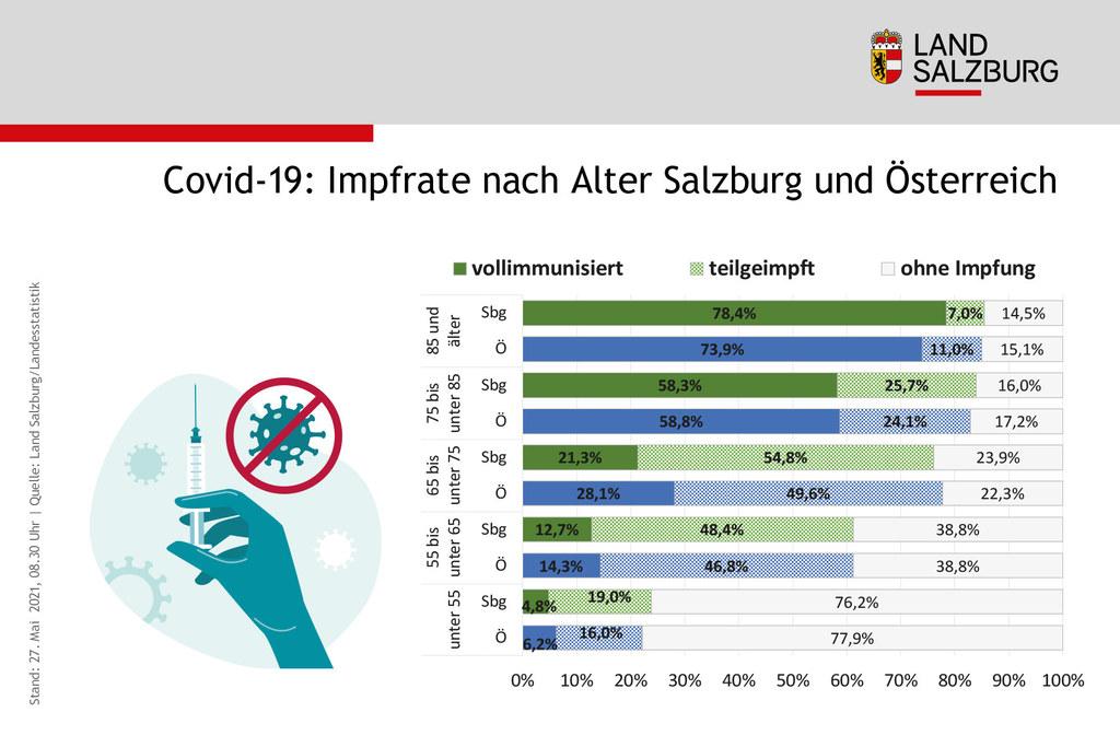 Die ältesten und gefährdetsten Personen in Salzburg sind immunisiert, das ermöglicht nun auch jüngere zu impfen.