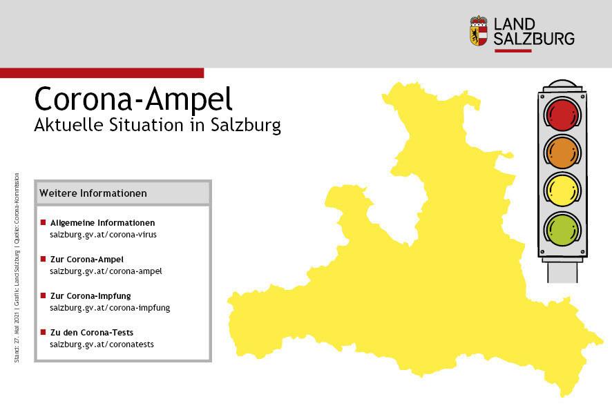 """Für Salzburg gilt auf der Corona-Ampel """"Gelb"""", die Sieben-Tages-Inzidenz beträgt 32,8."""
