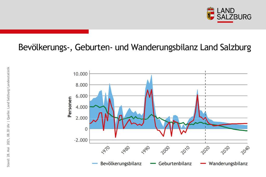 Die blaue Fläche zeigt: Auch weiterhin wird die Bevölkerung Salzburgs wachsen. Rund um das Jahr 2025 wird in Salzburg die Zuwanderung (rote Linie) einen größeren Anteil am Bevölkerungswachstum als die Geburten (grüne Linie) haben. Ab 2033 sterben in Salzburg voraussichtlich mehr Personen, als geboren werden.