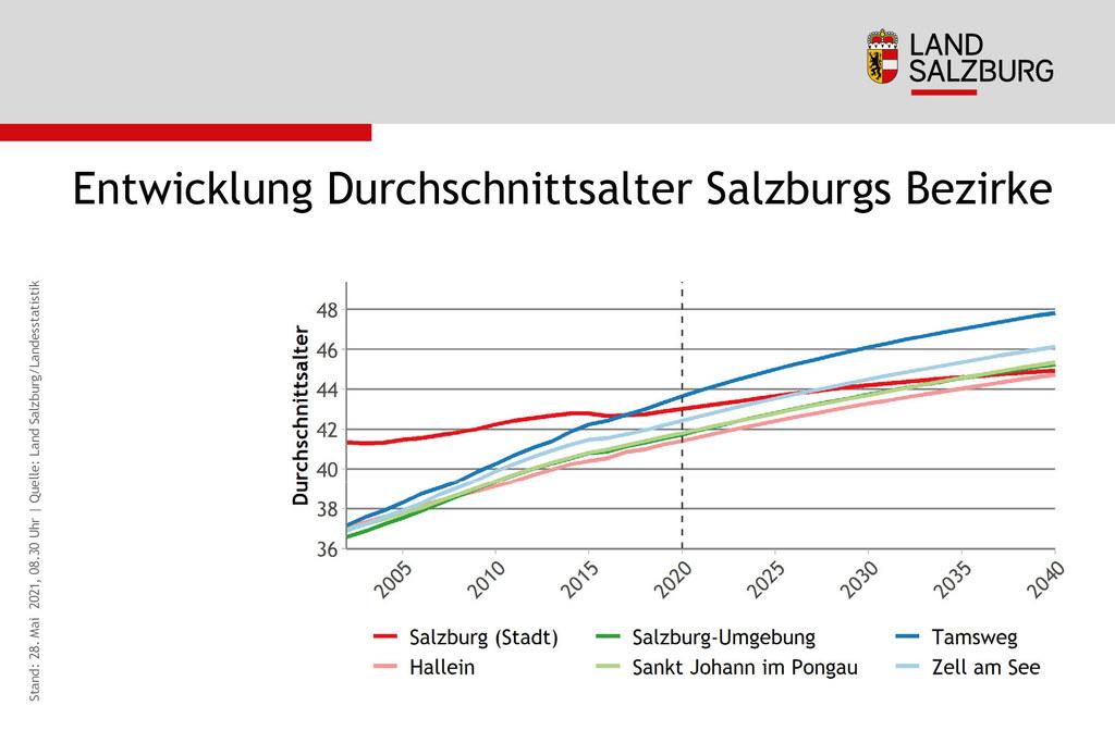 Während bis vor kurzem noch die Stadt Salzburg als Bezirk mit dem höchsten Durchschnittsalter galt, hat 2017 der Lungau diesen Rang übernommen. Bis 2040 wird die Bevölkerung der Landeshauptstadt noch weiter verjüngen, sodass dann nur noch die Tennengauer im Schnitt jünger sein werden. Da der Pongau und der Flachgau so nahe beieinander liegen, ist der Pongau in dieser Grafik kaum zu erkennen.