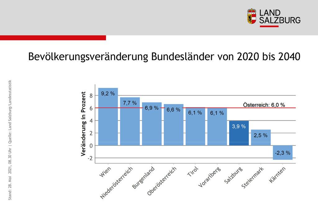 Zwischen 2020 und 2040 wächst Salzburg im Vergleich zu Rest-Österreich vergleichsweise wenig.