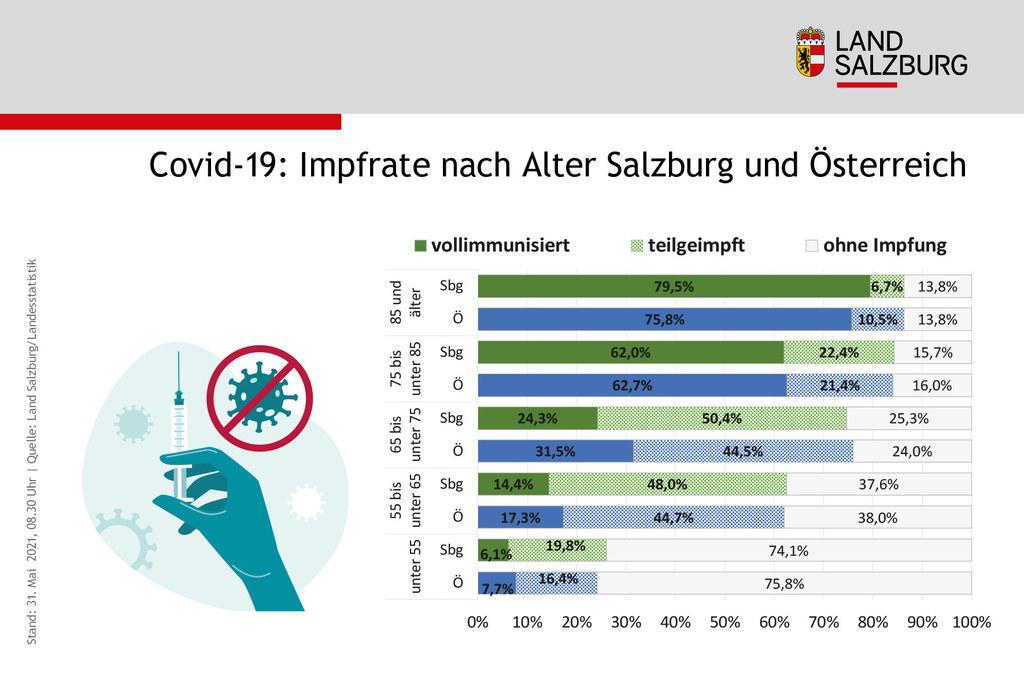 Das Bild zeigt, wieviele Menschen in Österreich die Impfung gegen das Corona-Virus bekommen haben.
