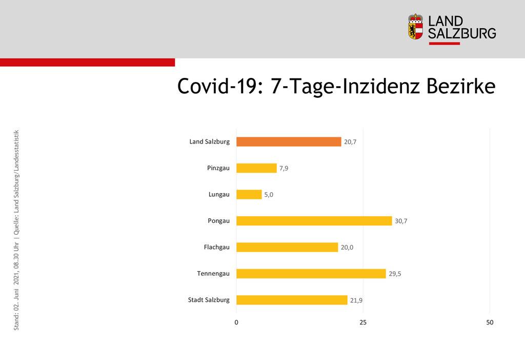 Bei den Sieben-Tages-Inzidenzen in den Bezirken liegt nur noch der Tennengau über 50.