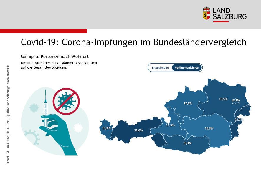 """17,3 Prozent der Salzburger Gesamtbevölkerung sind bereits vollimmunisiert. """"Mit den jetzt erwarteten Lieferungen machen wir einen großen Schritt, vor allem, aber nicht nur bei der Vollimmunisierung durch die zweite Dosis"""", sagt Landeshauptmann-Stellvertreter Christian Stöckl."""